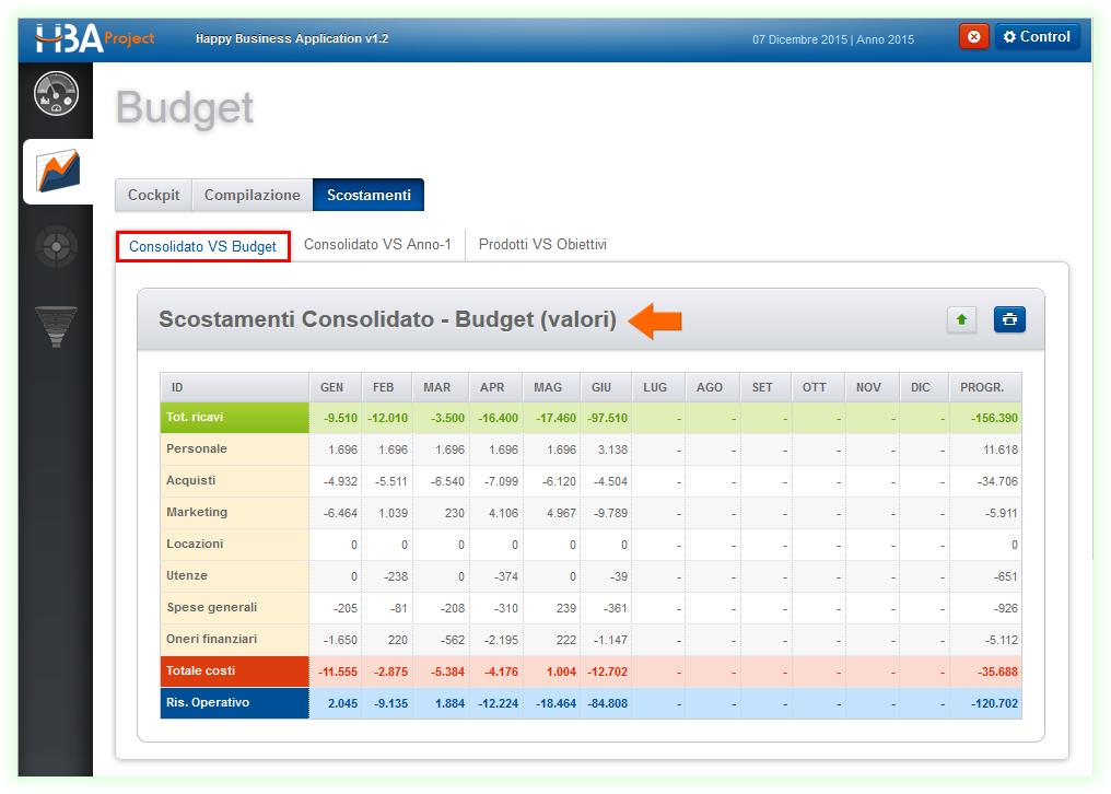 Scostamenti Consolidato VS Budget