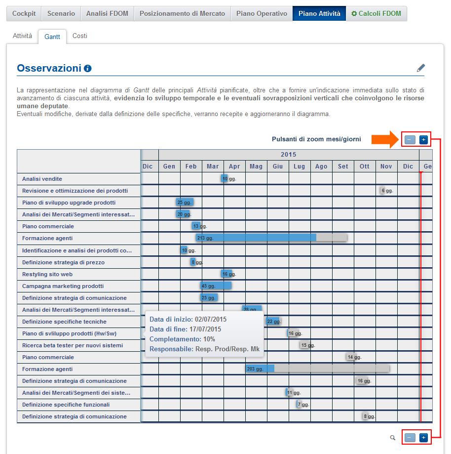 Grafico Gantt Planning