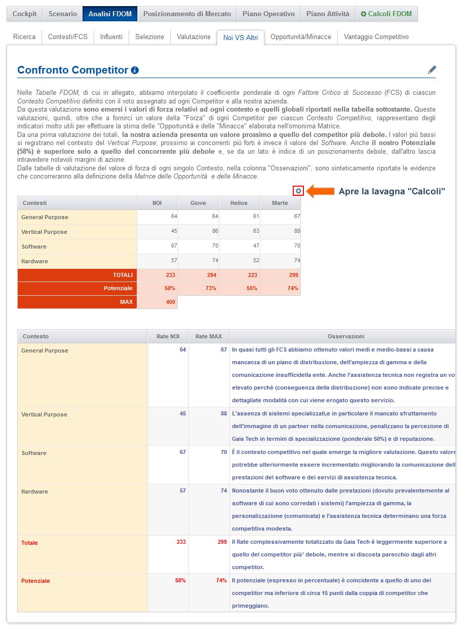 Tabella valutazione azienda e competitor