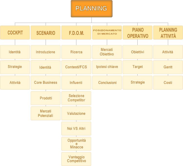 Mappa funzionale Planning