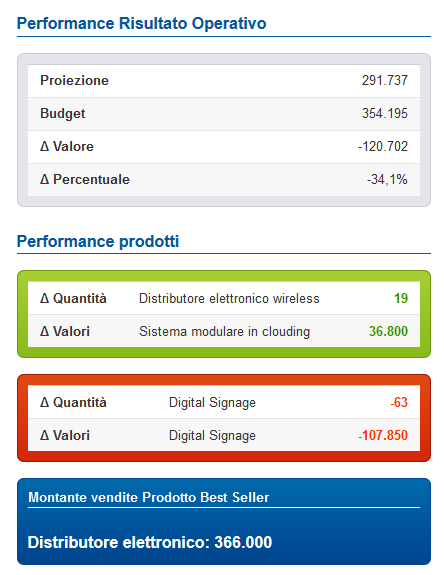 dashboard-performance