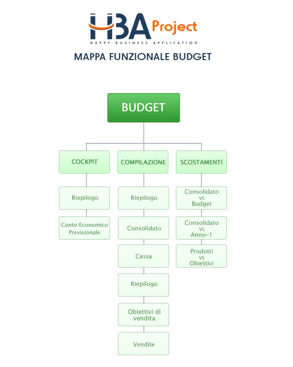 Mappa funzionale Budget